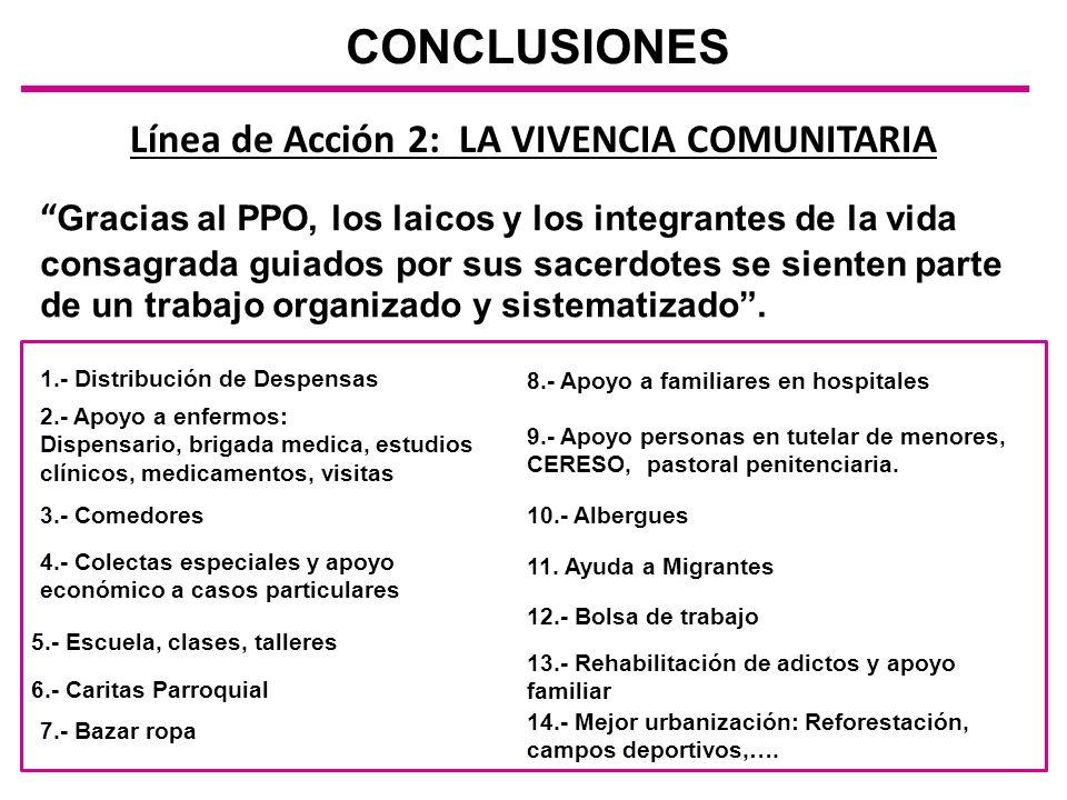 Línea de Acción 2: LA VIVENCIA COMUNITARIA CONCLUSIONES Gracias al PPO, los laicos y los integrantes de la vida consagrada guiados por sus sacerdotes
