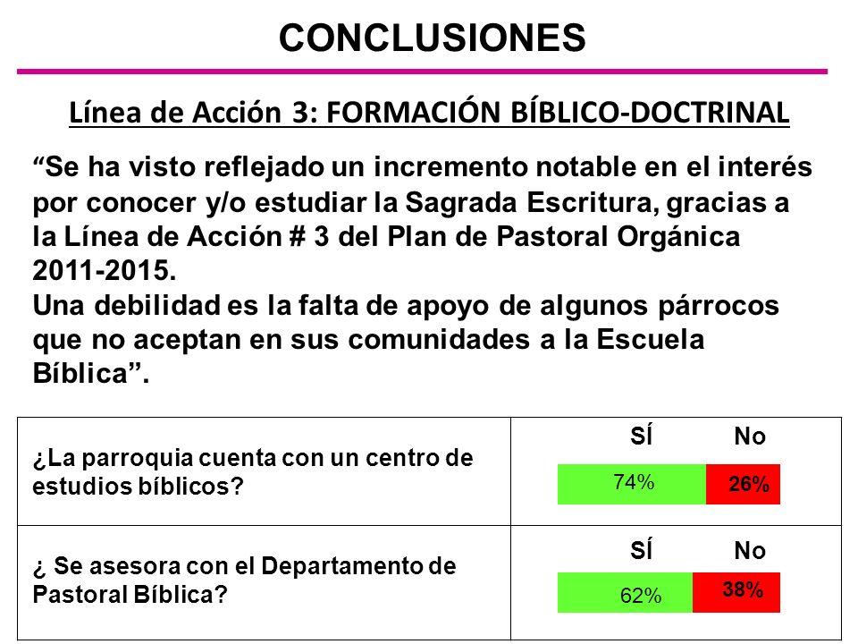 Línea de Acción 3: FORMACIÓN BÍBLICO-DOCTRINAL CONCLUSIONES Se ha visto reflejado un incremento notable en el interés por conocer y/o estudiar la Sagr