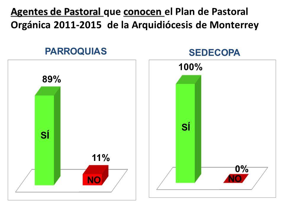 Agentes de Pastoral conocen Agentes de Pastoral que conocen el Plan de Pastoral Orgánica 2011-2015 de la Arquidiócesis de Monterrey PARROQUIAS SÍ NO 8
