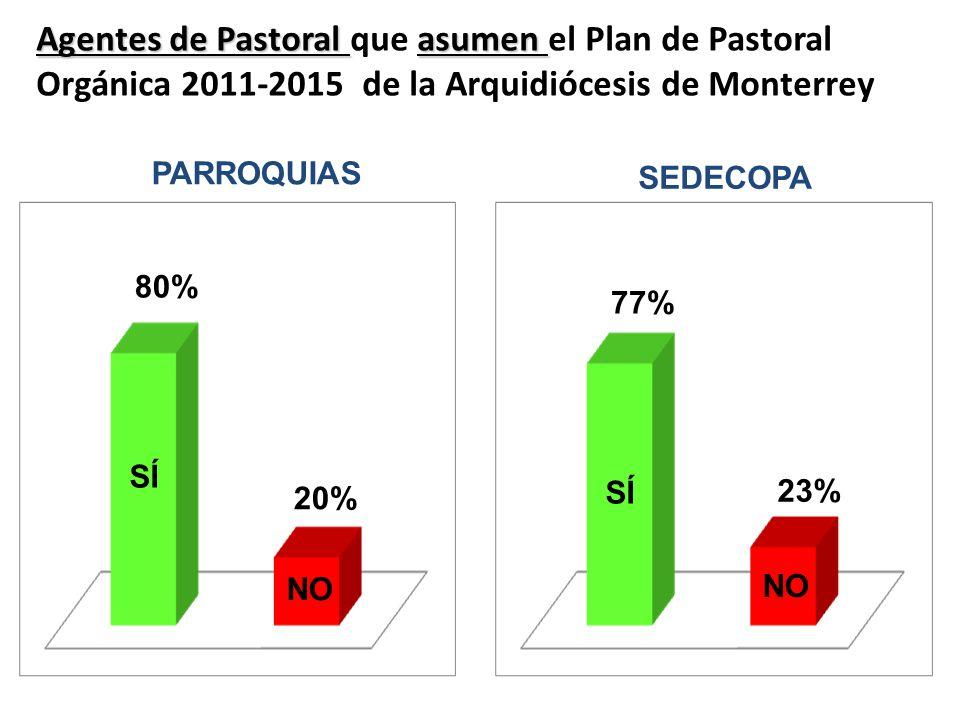 Agentes de Pastoral asumen Agentes de Pastoral que asumen el Plan de Pastoral Orgánica 2011-2015 de la Arquidiócesis de Monterrey PARROQUIAS SÍ NO 80%