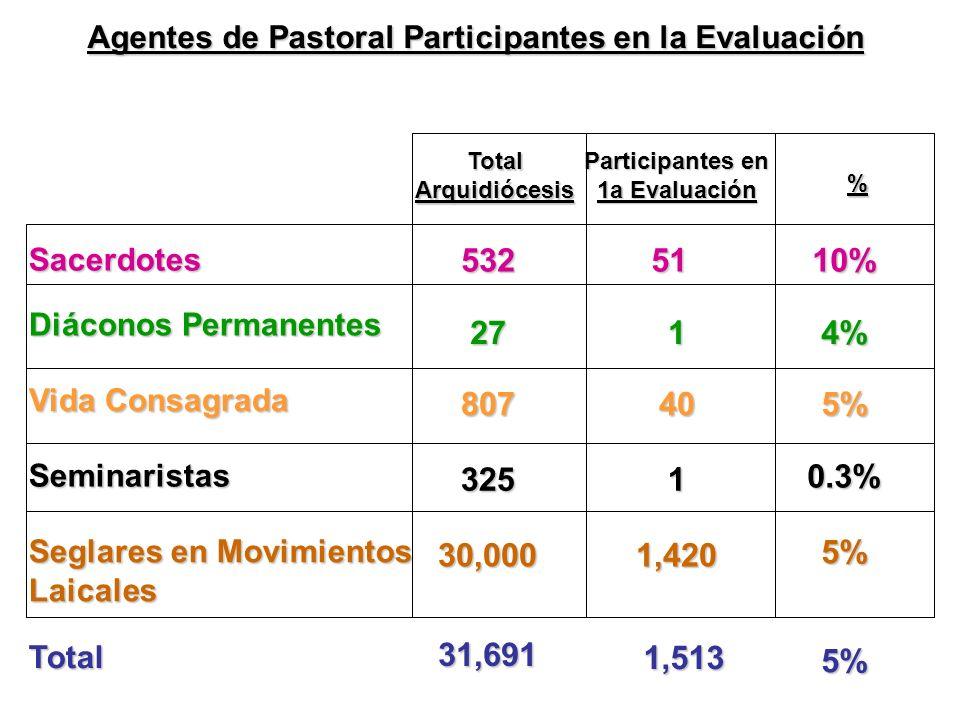 Sacerdotes Diáconos Permanentes Vida Consagrada Total Arquidiócesis 532 27 807 Seminaristas 325 Seglares en Movimientos Laicales 30,000 Total 31,691 10% 4% 5% 0.3% 5% 5% Agentes de Pastoral Participantes en la Evaluación % 51 1 40 Participantes en 1a Evaluación 1 1,420 1,513