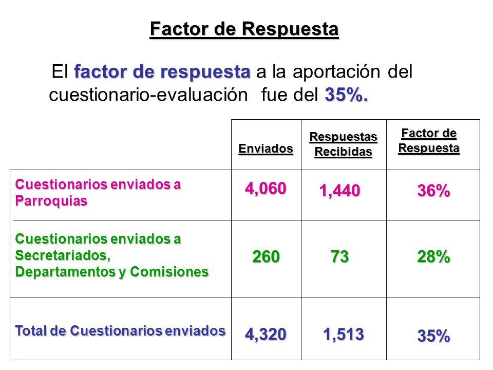 Total de Cuestionarios enviados 4,320 Enviados Respuestas Recibidas Factor de Respuesta 1,513 35% factor de respuesta 35%.