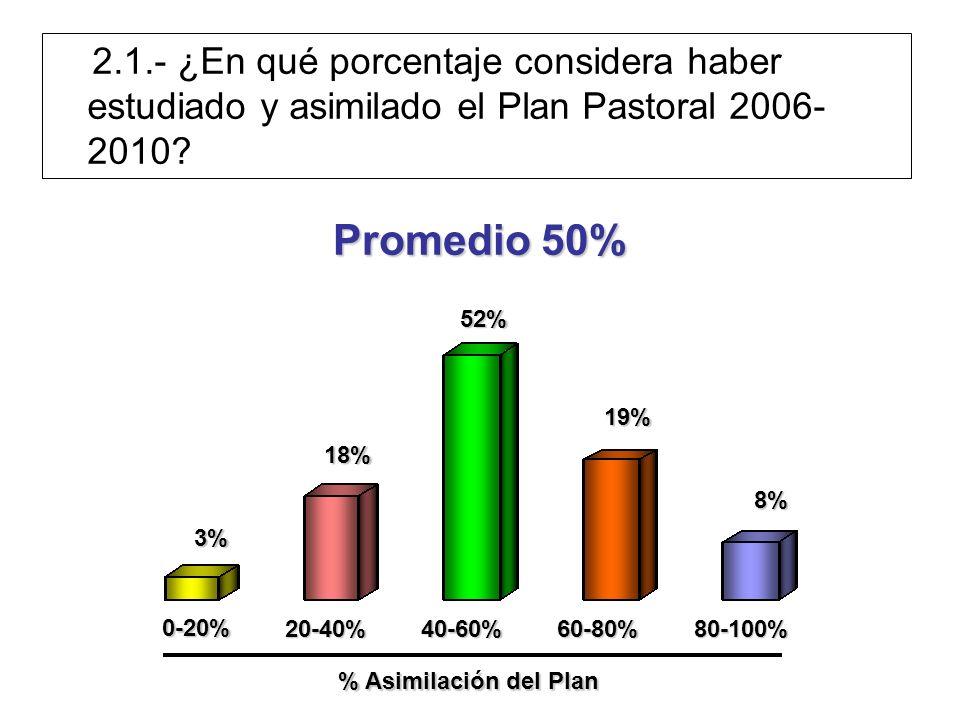 Promedio 50% 0-20% 20-40%40-60%60-80%80-100% 3% 18% 8% 52% 19% % Asimilación del Plan