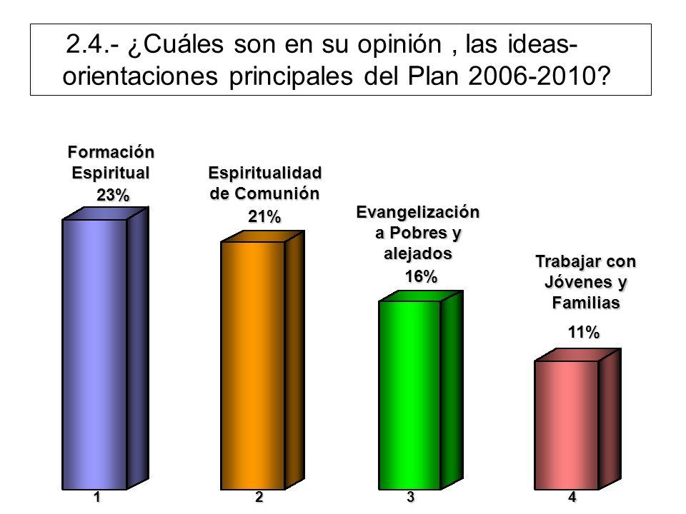 Formación Espiritual Espiritualidad de Comunión Evangelización a Pobres y alejados Trabajar con Jóvenes y Familias 23% 21% 16% 11% 1234 2.4.- ¿Cuáles son en su opinión, las ideas- orientaciones principales del Plan 2006-2010