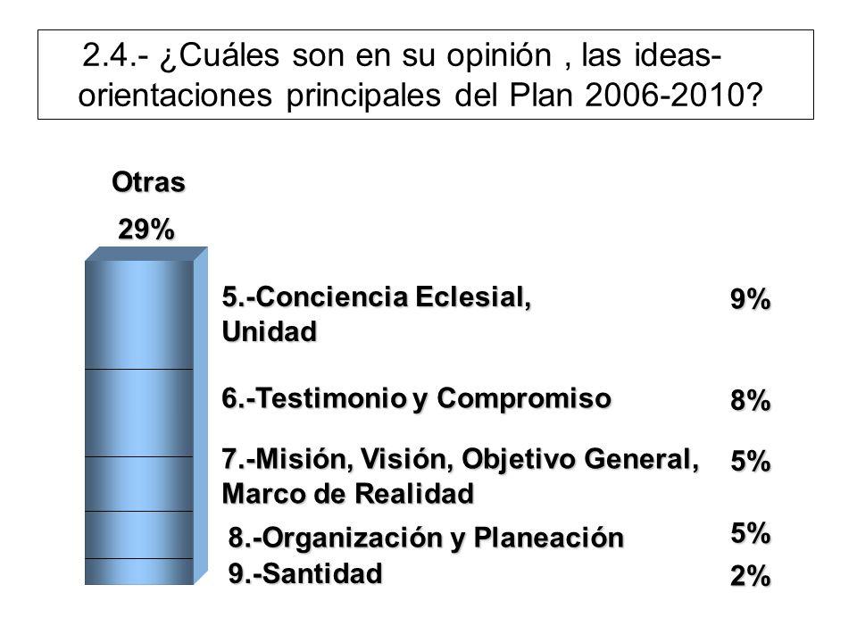 5.-Conciencia Eclesial, Unidad 9% 6.-Testimonio y Compromiso 8% 7.-Misión, Visión, Objetivo General, Marco de Realidad 5% 8.-Organización y Planeación 5% 9.-Santidad 2% Otras 29% 2.4.- ¿Cuáles son en su opinión, las ideas- orientaciones principales del Plan 2006-2010