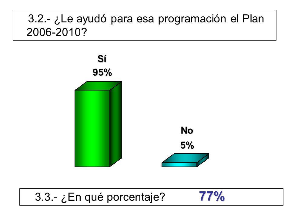 Sí 95% No 5% 3.3.- ¿En qué porcentaje? 77%