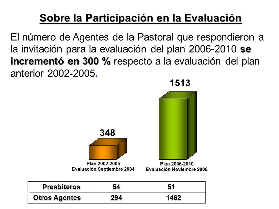 Sobre la Participación en la Evaluación 348 1513 ú se incrementó en 300 %.