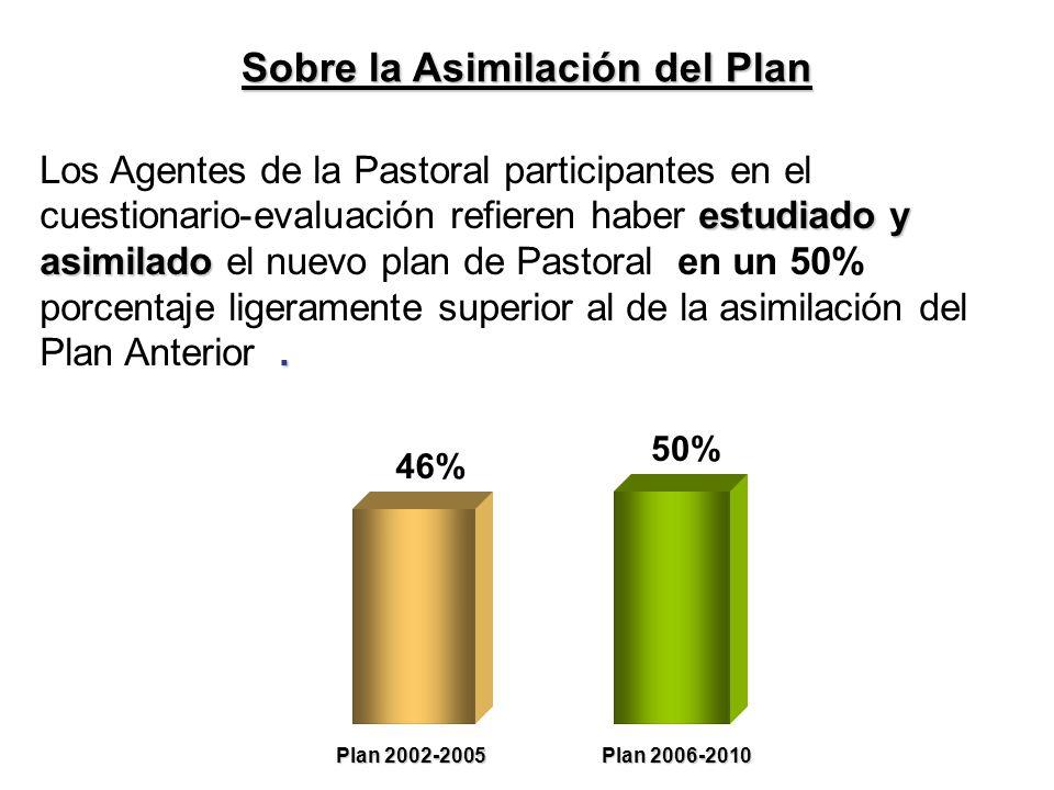 Sobre la Asimilación del Plan estudiado y asimilado.
