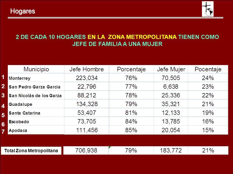 Hogares 2 DE CADA 10 HOGARES EN LA ZONA METROPOLITANA TIENEN COMO JEFE DE FAMILIA A UNA MUJER 1 2 3 4 5 6 7 Total Zona Metropolitana