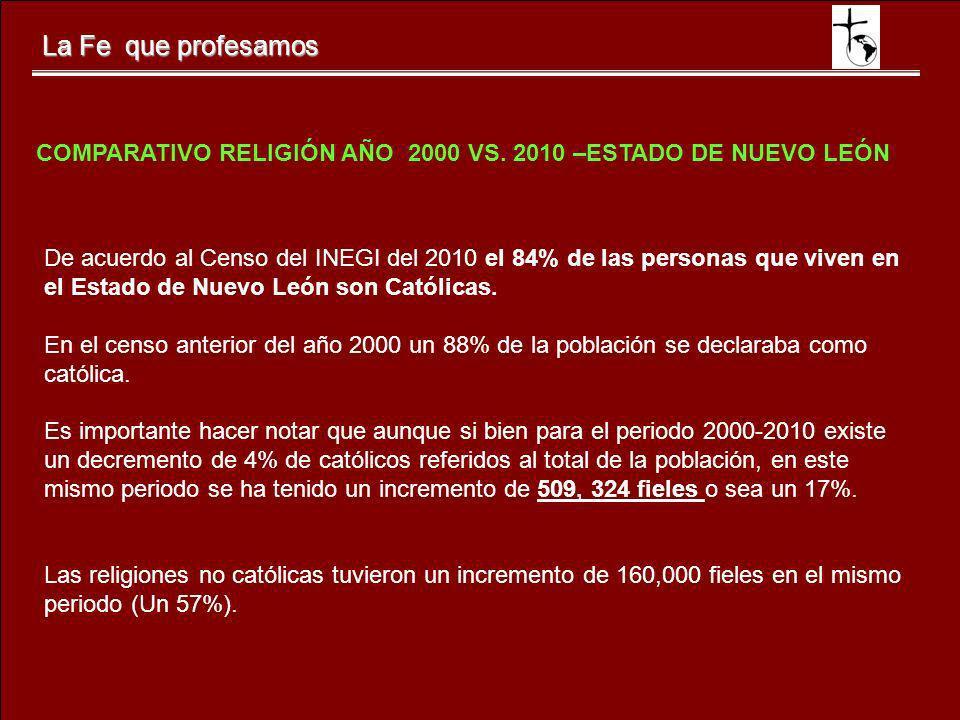 La Fe que profesamos De acuerdo al Censo del INEGI del 2010 el 84% de las personas que viven en el Estado de Nuevo León son Católicas. En el censo ant