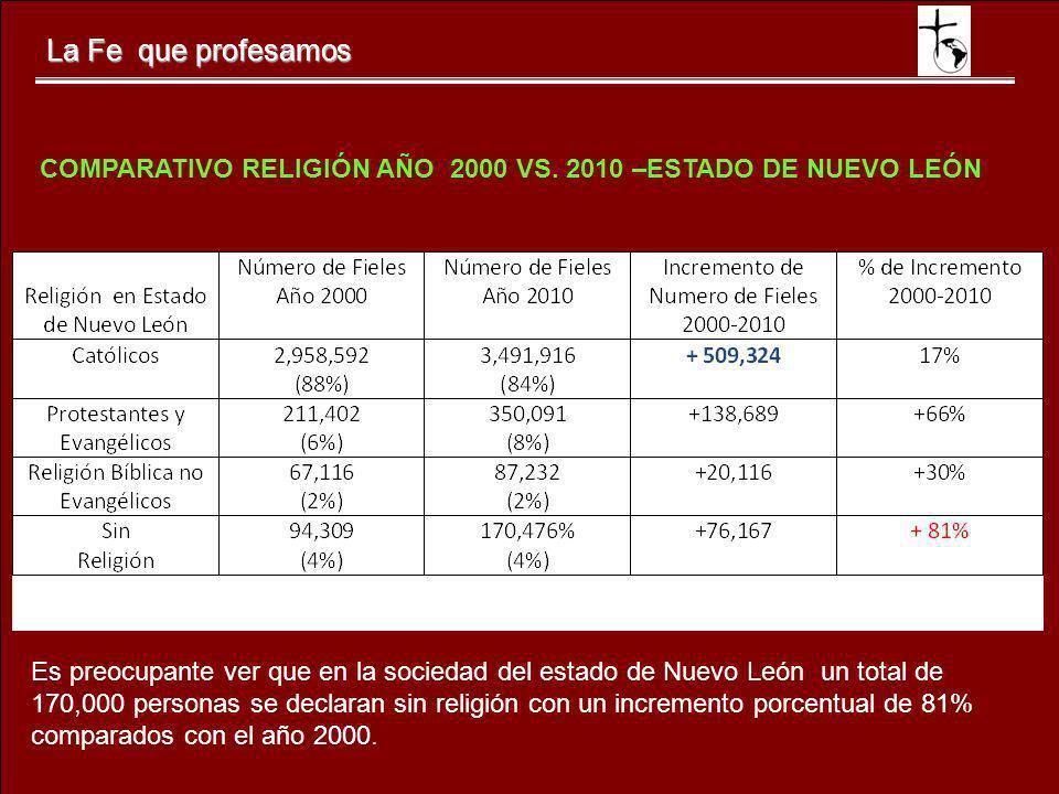 La Fe que profesamos Es preocupante ver que en la sociedad del estado de Nuevo León un total de 170,000 personas se declaran sin religión con un incre