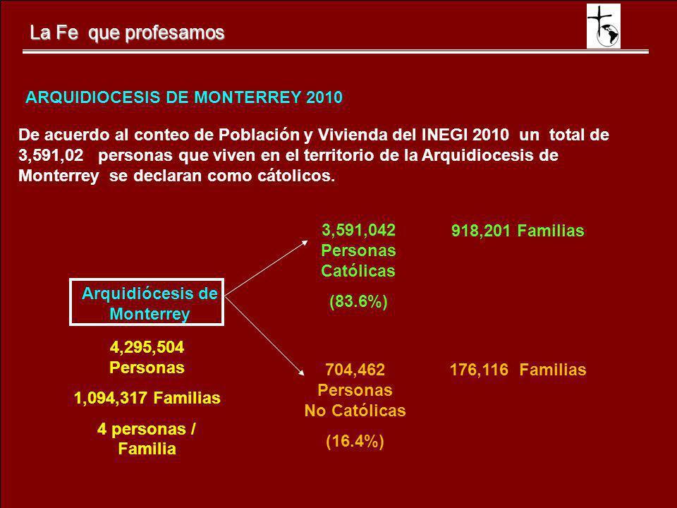 La Fe que profesamos De acuerdo al conteo de Población y Vivienda del INEGI 2010 un total de 3,591,02 personas que viven en el territorio de la Arquid