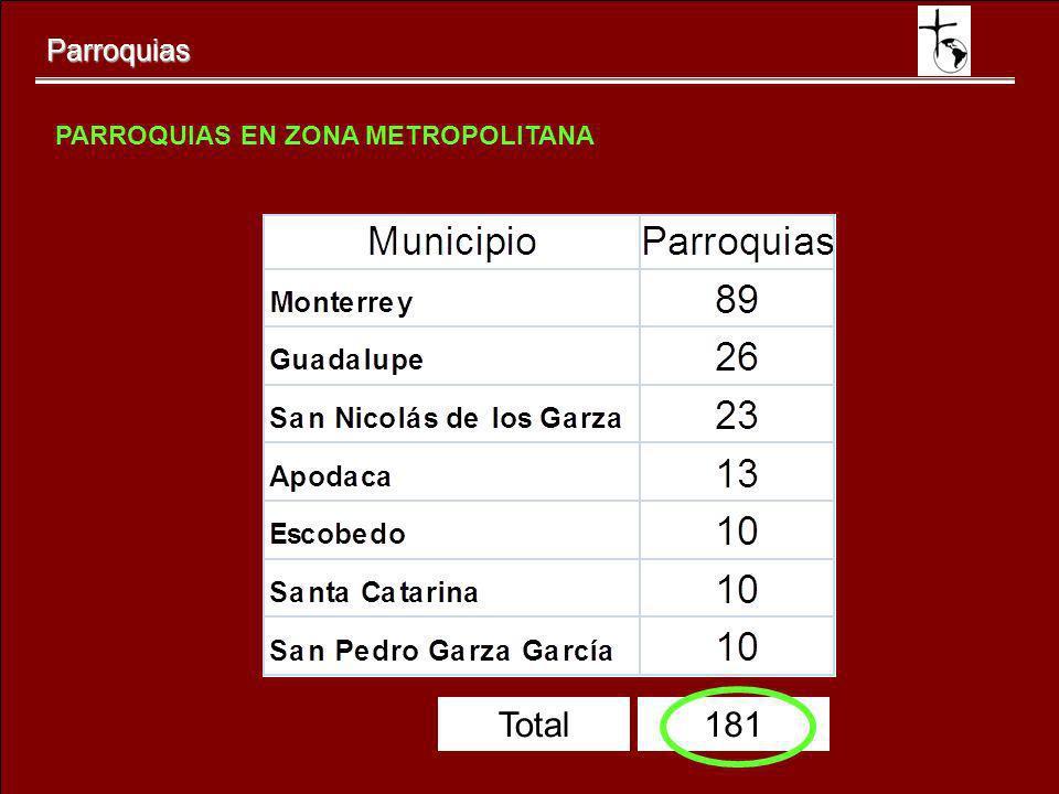 Parroquias PARROQUIAS EN ZONA METROPOLITANA 181Total