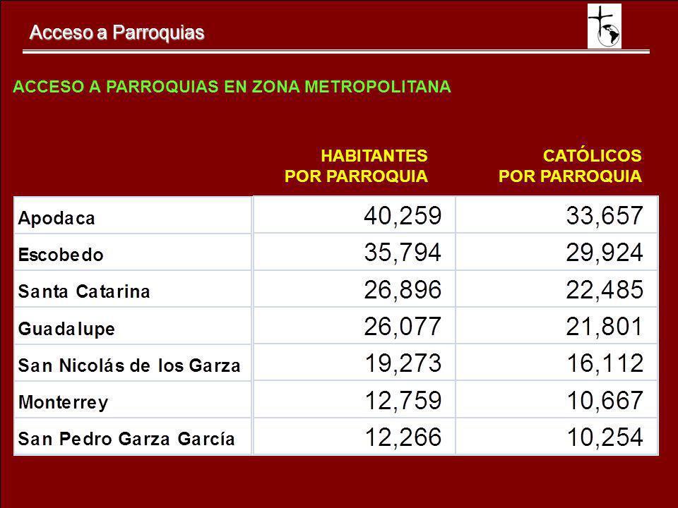 Acceso a Parroquias CATÓLICOS POR PARROQUIA HABITANTES POR PARROQUIA ACCESO A PARROQUIAS EN ZONA METROPOLITANA