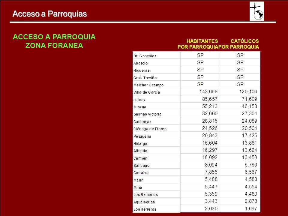 Acceso a Parroquias CATÓLICOS POR PARROQUIA HABITANTES POR PARROQUIA ACCESO A PARROQUIA ZONA FORANEA