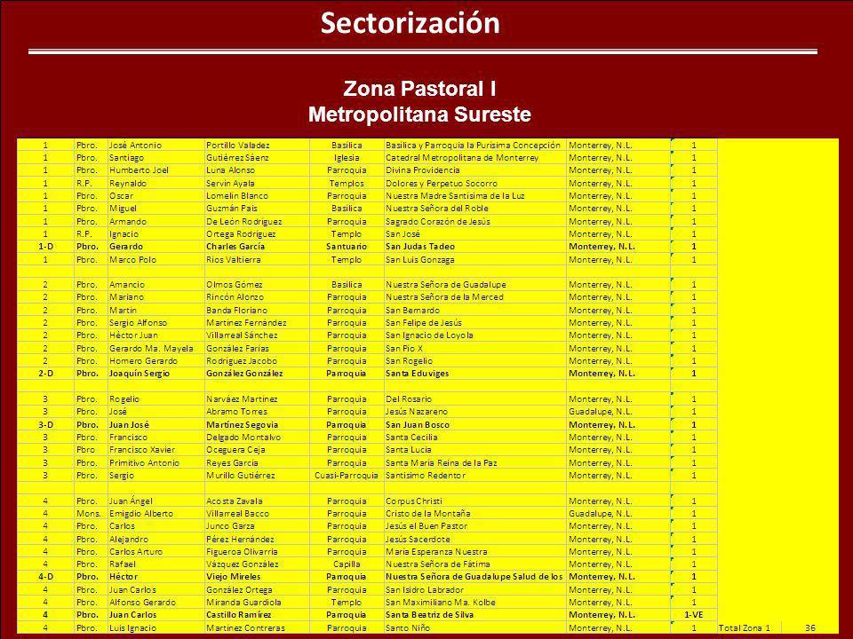 Sectorización Zona Pastoral I Metropolitana Sureste