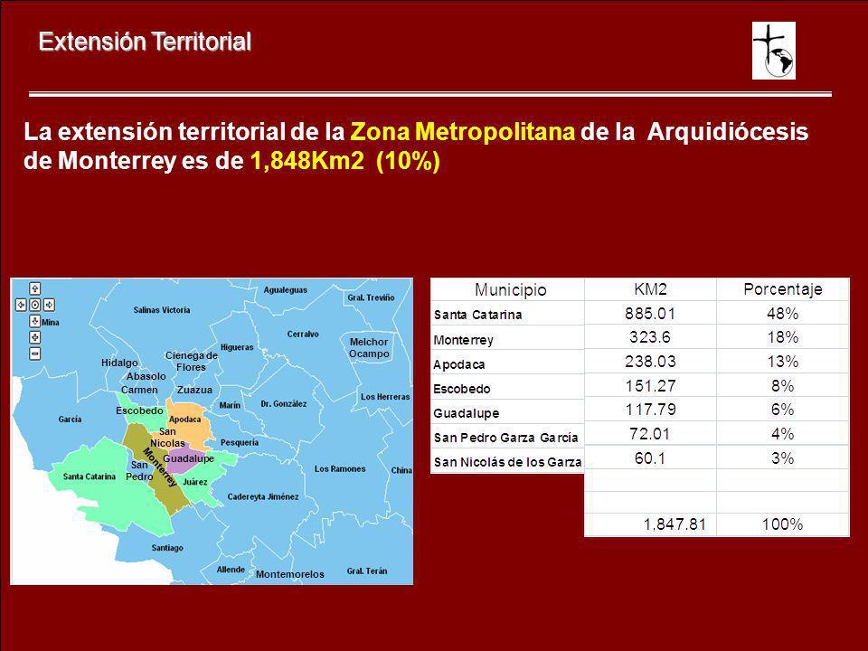 Extensión Territorial La extensión territorial de la Zona Metropolitana de la Arquidiócesis de Monterrey es de 1,848Km2 (10%) Zuazua Cienega de Flores