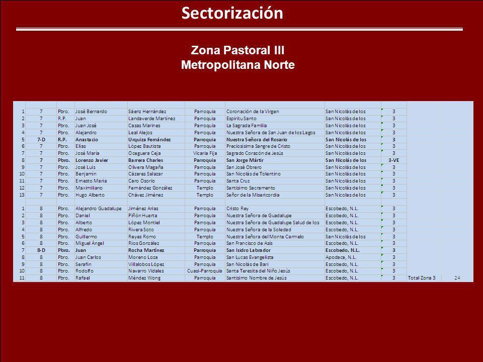 Sectorización Zona Pastoral III Metropolitana Norte