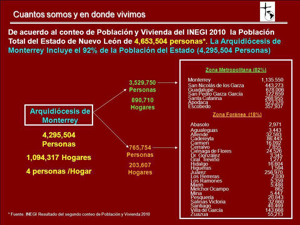 Cuantos somos y en donde vivimos De acuerdo al conteo de Población y Vivienda del INEGI 2010 la Población Total del Estado de Nuevo León de 4,653,504
