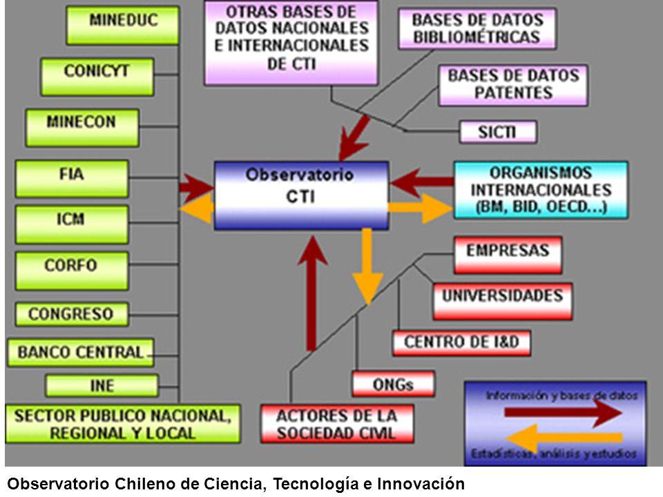 Observatorio Chileno de Ciencia, Tecnología e Innovación