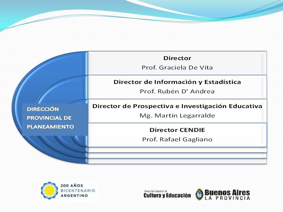 Organización Interna del CENDIE Director del Centro de Documentación e Información Educativa Prof.