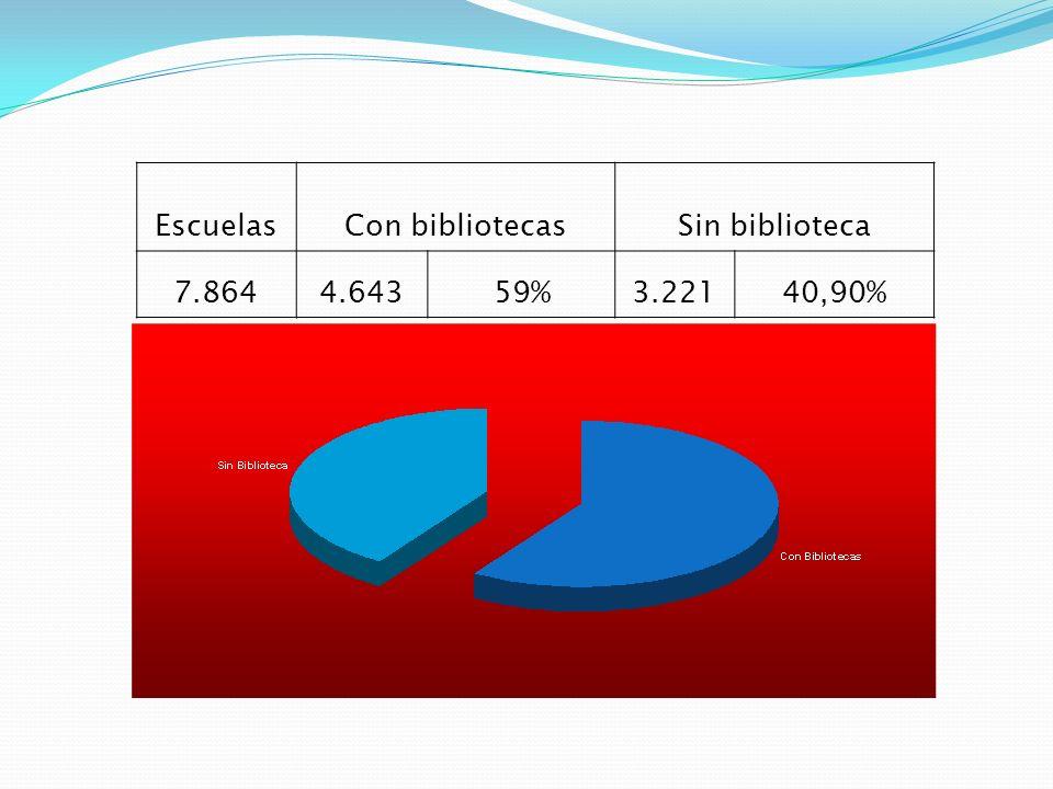 EscuelasCon bibliotecasSin biblioteca 7.8644.64359%3.22140,90%