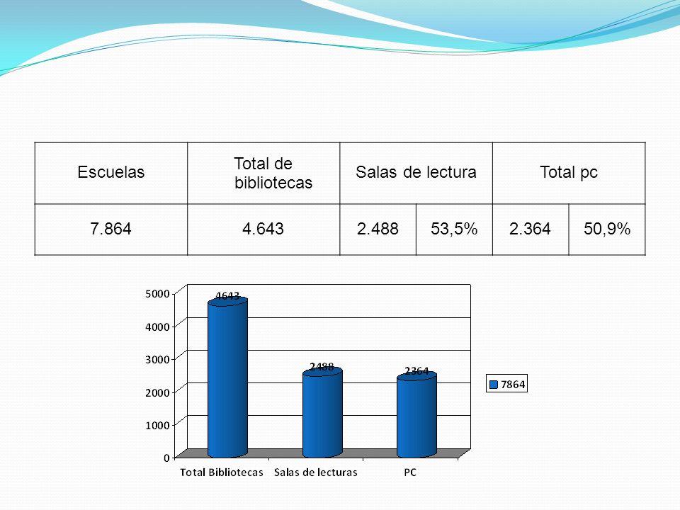 Escuelas Total de bibliotecas Salas de lecturaTotal pc 7.8644.6432.48853,5%2.36450,9%