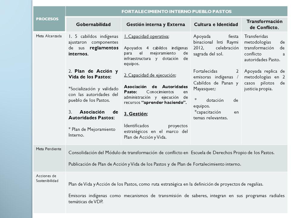 PROCESOS FORTALECIMIENTO INTERNO PUEBLO PASTOS GobernabilidadGestión interna y ExternaCultura e Identidad Transformación de Conflicto. Meta Alcanzada