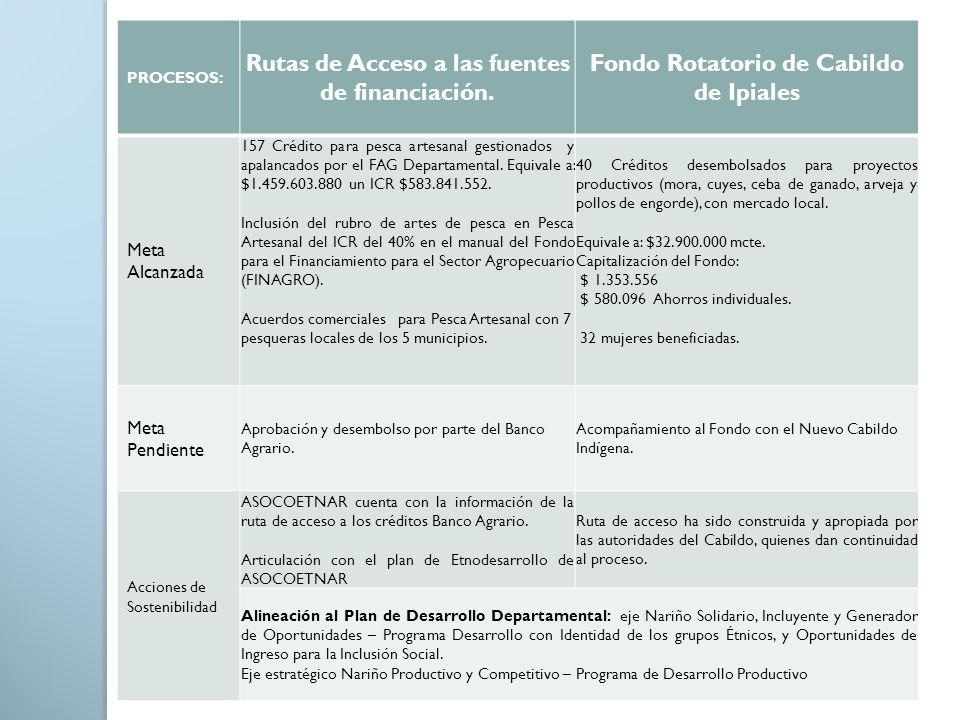 PROCESOS: Rutas de Acceso a las fuentes de financiación. Fondo Rotatorio de Cabildo de Ipiales Meta Alcanzada 157 Crédito para pesca artesanal gestion