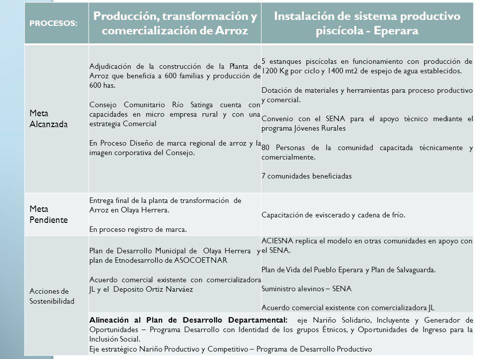 PROCESOS: Producción, transformación y comercialización de Arroz Instalación de sistema productivo piscícola - Eperara Meta Alcanzada Adjudicación de