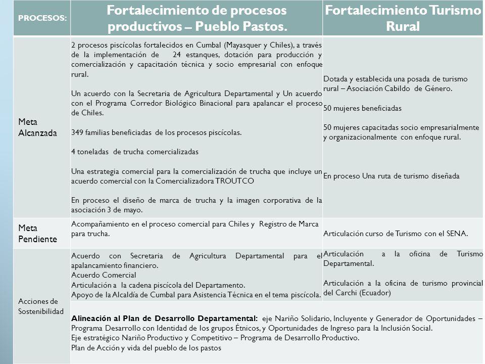 PROCESOS: Fortalecimiento de procesos productivos – Pueblo Pastos. Fortalecimiento Turismo Rural Meta Alcanzada 2 procesos piscícolas fortalecidos en
