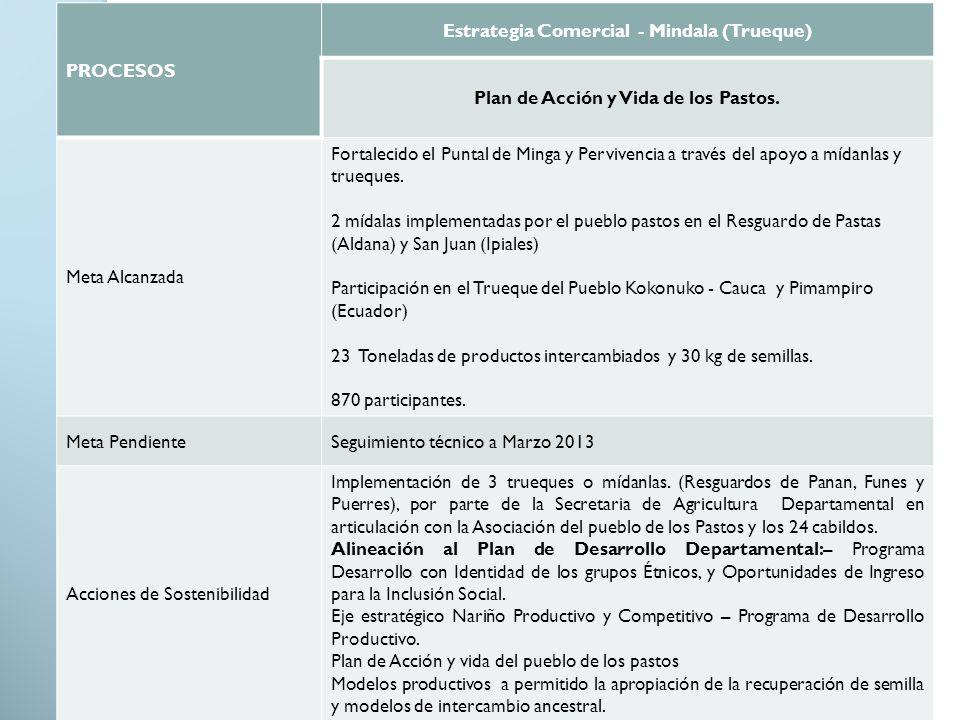 PROCESOS Estrategia Comercial - Mindala (Trueque) Plan de Acción y Vida de los Pastos. Meta Alcanzada Fortalecido el Puntal de Minga y Pervivencia a t