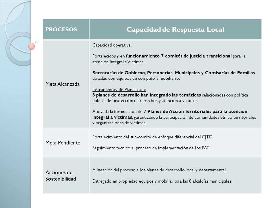 PROCESOS Capacidad de Respuesta Local Meta Alcanzada Capacidad operativa: Fortalecidos y en funcionamiento 7 comités de justicia transicional para la