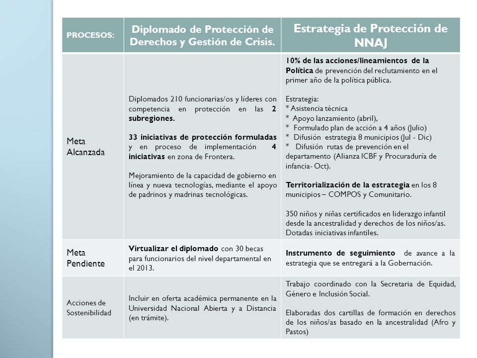 PROCESOS: Diplomado de Protección de Derechos y Gestión de Crisis. Estrategia de Protección de NNAJ Meta Alcanzada Diplomados 210 funcionarias/os y lí