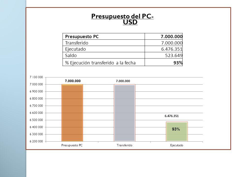 Presupuesto del PC- USD Presupuesto PC7.000.000 Transferido7.000.000 Ejecutado6.476.351 Saldo523.649 % Ejecución transferido a la fecha93%