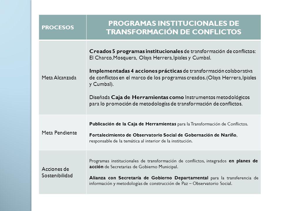 PROCESOS PROGRAMAS INSTITUCIONALES DE TRANSFORMACIÓN DE CONFLICTOS Meta Alcanzada Creados 5 programas institucionales de transformación de conflictos: