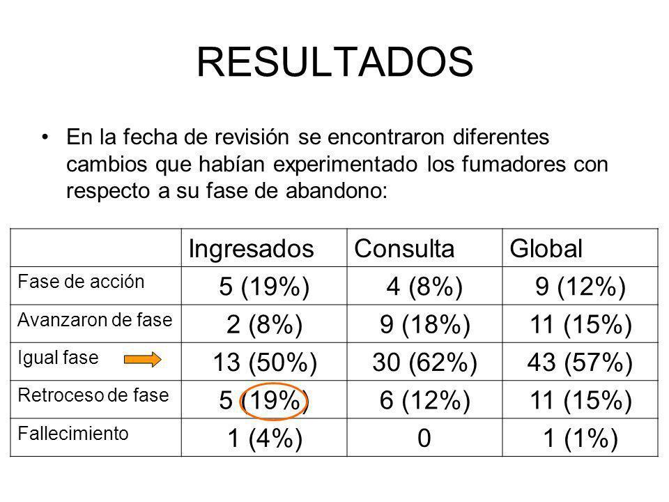 RESULTADOS En la fecha de revisión se encontraron diferentes cambios que habían experimentado los fumadores con respecto a su fase de abandono: IngresadosConsultaGlobal Fase de acción 5 (19%)4 (8%)9 (12%) Avanzaron de fase 2 (8%)9 (18%)11 (15%) Igual fase 13 (50%)30 (62%)43 (57%) Retroceso de fase 5 (19%)6 (12%)11 (15%) Fallecimiento 1 (4%)01 (1%)