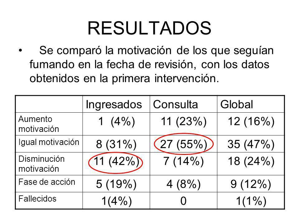 RESULTADOS Se comparó la motivación de los que seguían fumando en la fecha de revisión, con los datos obtenidos en la primera intervención.