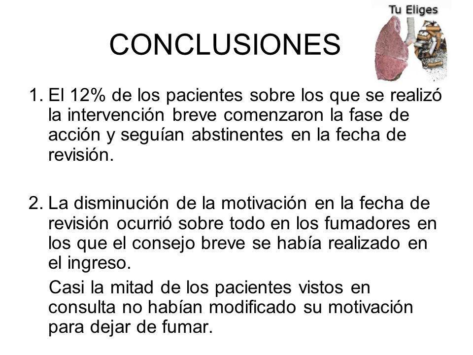 CONCLUSIONES 1.El 12% de los pacientes sobre los que se realizó la intervención breve comenzaron la fase de acción y seguían abstinentes en la fecha de revisión.