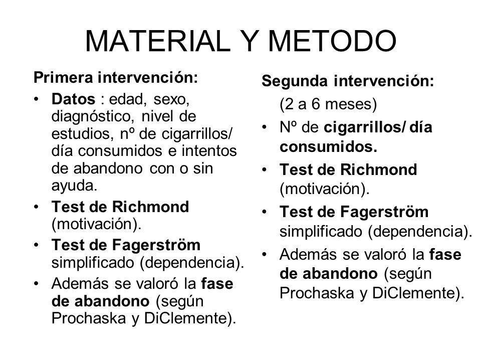 MATERIAL Y METODO Primera intervención: Datos : edad, sexo, diagnóstico, nivel de estudios, nº de cigarrillos/ día consumidos e intentos de abandono con o sin ayuda.