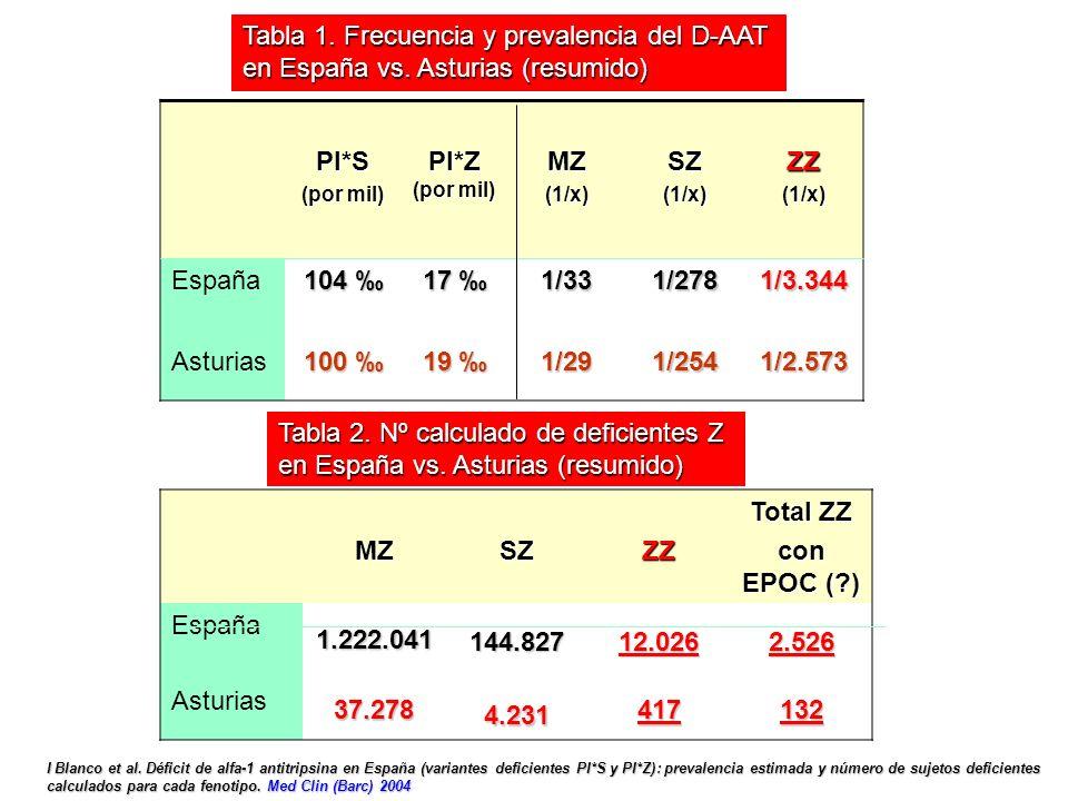PI*S (por mil) PI*Z (por mil) MZ(1/x)SZ(1/x)ZZ(1/x) España 104 104 17 17 1/331/2781/3.344 Asturias 100 100 19 19 1/291/2541/2.573 Tabla 1.