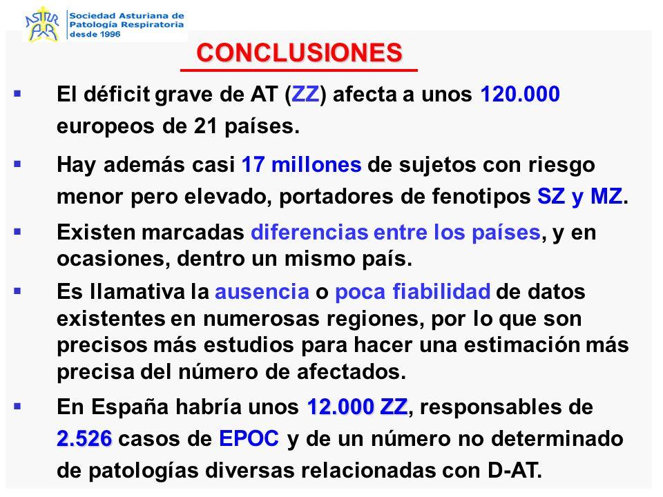 CONCLUSIONES El déficit grave de AT (ZZ) afecta a unos 120.000 europeos de 21 países.