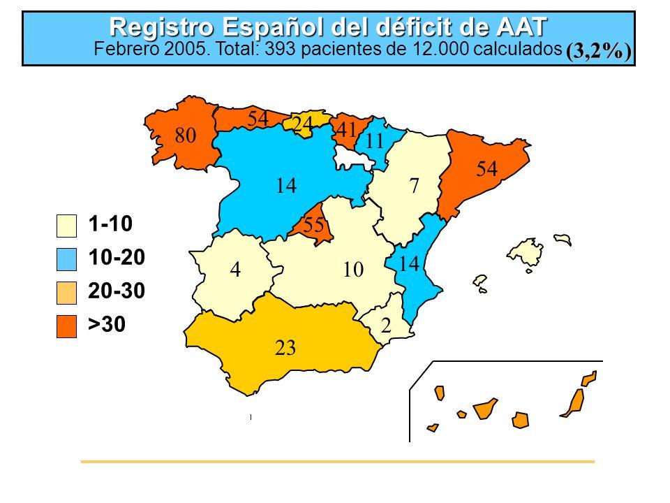 1-10 10-20 20-30 >30 Registro Español del déficit de AAT Registro Español del déficit de AAT Febrero 2005.