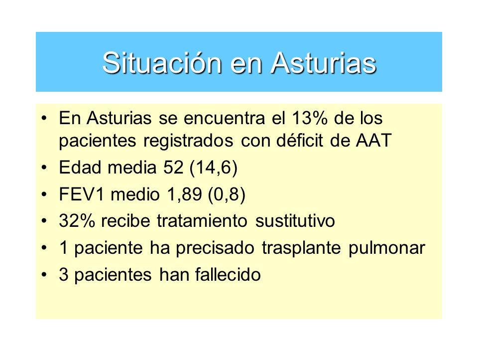 Situación en Asturias En Asturias se encuentra el 13% de los pacientes registrados con déficit de AAT Edad media 52 (14,6) FEV1 medio 1,89 (0,8) 32% recibe tratamiento sustitutivo 1 paciente ha precisado trasplante pulmonar 3 pacientes han fallecido