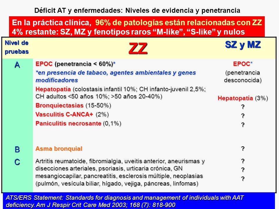 En la práctica clínica, 96% de patologías están relacionadas con ZZ 4% restante: SZ, MZ y fenotipos raros M-like, S-like y nulos Déficit AT y enfermedades: Niveles de evidencia y penetrancia Nivel de pruebas ZZ ZZ SZ y MZ A EPOC (penetrancia < 60%)* *en presencia de tabaco, agentes ambientales y genes modificadores Hepatopatía (colostasis infantil 10%; CH infanto-juvenil 2,5%; CH adultos 50 años 20-40%) Bronquiectasias (15-50%) Vasculitis C-ANCA+ (2%) Paniculitis necrosante (0,1%) EPOC* (penetrancia desconocida) Hepatopatía (3%) .
