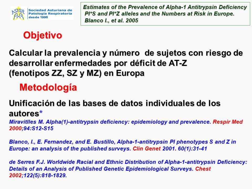 Objetivo Calcular la prevalencia y número de sujetos con riesgo de desarrollar enfermedades por déficit de AT-Z (fenotipos ZZ, SZ y MZ) en Europa Metodología Unificación de las bases de datos individuales de los autores* Miravitlles M.
