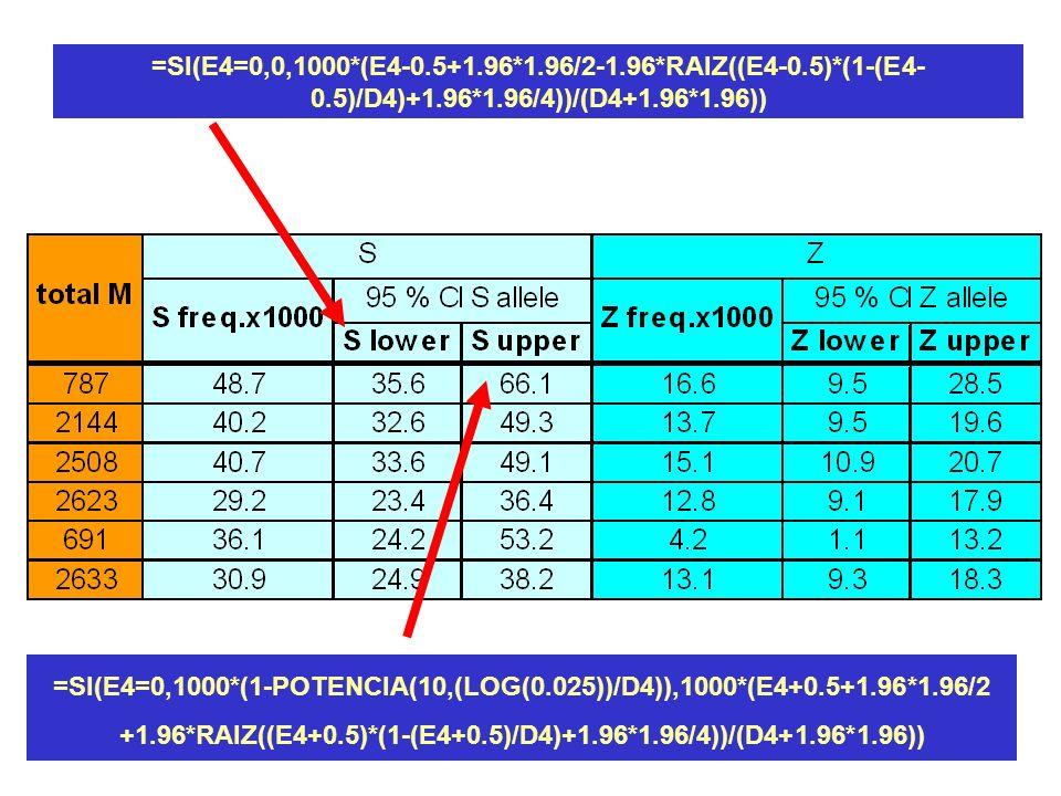 =SI(E4=0,1000*(1-POTENCIA(10,(LOG(0.025))/D4)),1000*(E4+0.5+1.96*1.96/2 +1.96*RAIZ((E4+0.5)*(1-(E4+0.5)/D4)+1.96*1.96/4))/(D4+1.96*1.96)) =SI(E4=0,0,1000*(E4-0.5+1.96*1.96/2-1.96*RAIZ((E4-0.5)*(1-(E4- 0.5)/D4)+1.96*1.96/4))/(D4+1.96*1.96))