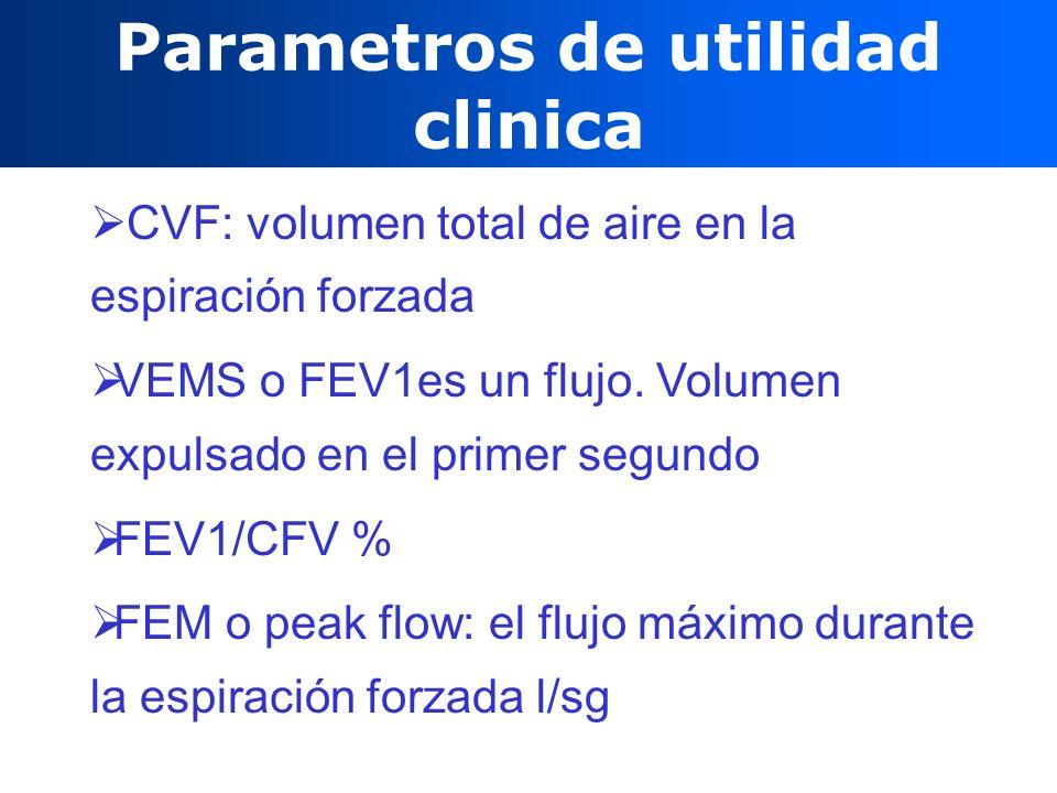 Parametros de utilidad clinica CVF: volumen total de aire en la espiración forzada VEMS o FEV1es un flujo. Volumen expulsado en el primer segundo FEV1
