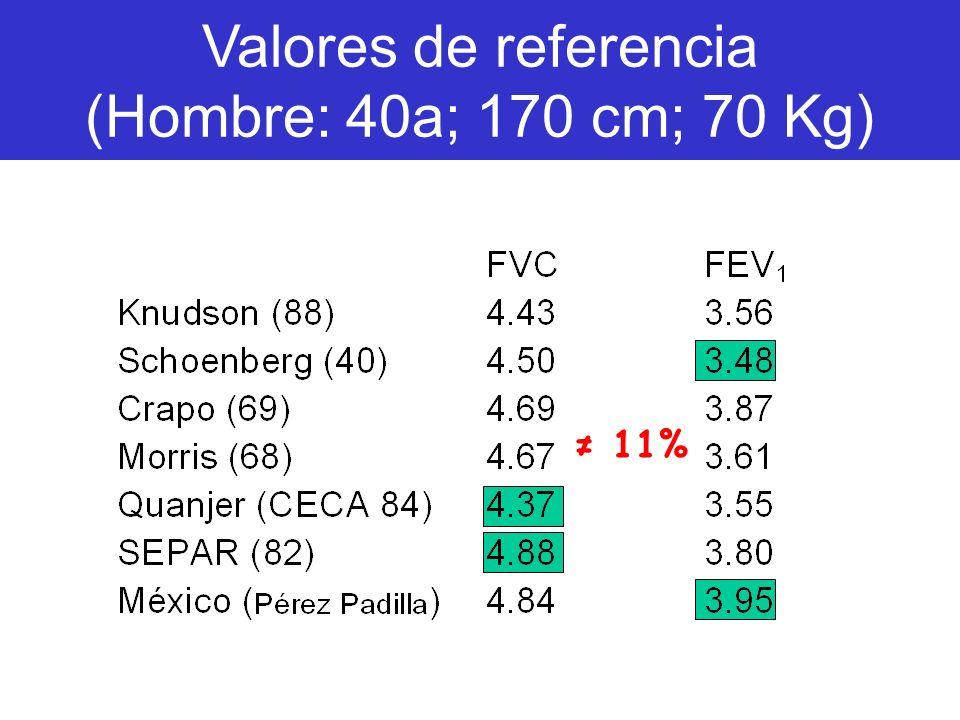 11% Valores de referencia (Hombre: 40a; 170 cm; 70 Kg)