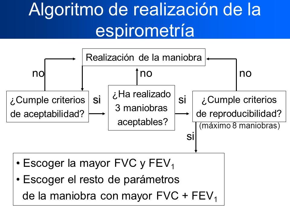 Algoritmo de realización de la espirometría ¿Cumple criterios de aceptabilidad? Escoger la mayor FVC y FEV 1 Escoger el resto de parámetros de la mani